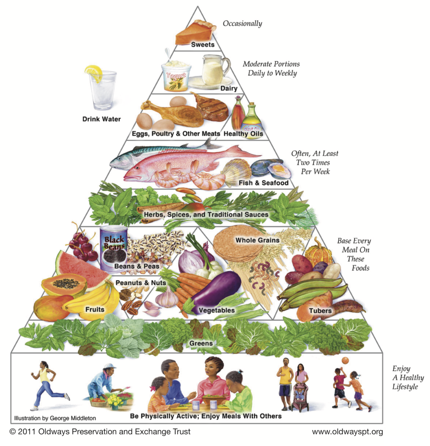 Healthy Eating Pyramid for Africans